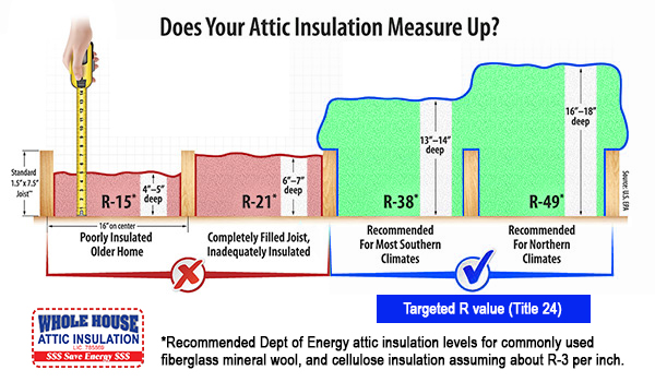 Title 24 states in new construction and remodels an R-38 mandatory minimum level of insulation applies when using the performance method of compliance.  sc 1 st  WHInsulation - Whole House Insulation | Sacramento CA & R-38 Insulation - Whole House Insulation | Sacramento CA