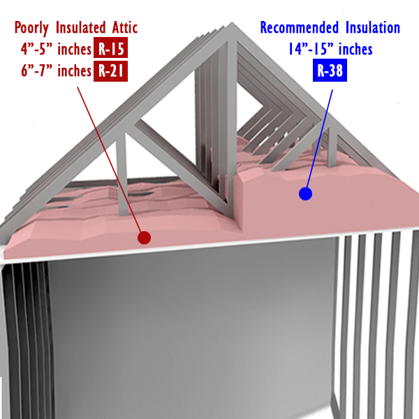 One Of Most Effective Ways To Have An Energy Efficient Home Is Improve Your Attic Insulation