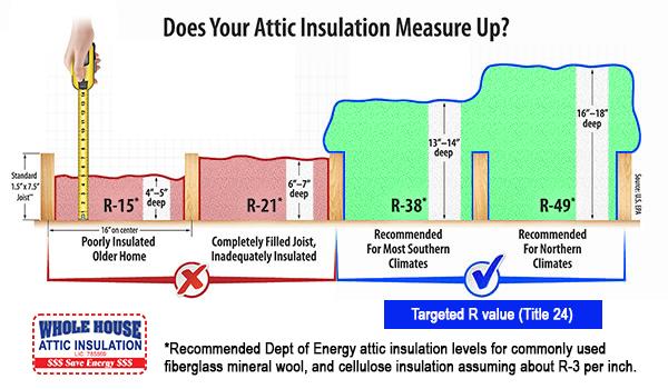 R 38 Insulation Whole House Insulation Sacramento Ca